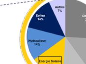 Plan solaire annoncé gouvernement