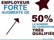[Infographie] chiffres Marque Employeur retenir pour 2019