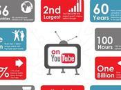Guide complet pour créer chaîne YouTube performante Partie