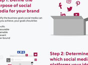 Social Media meilleurs conseils pour maximiser votre