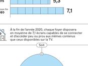 TVLowCost bonne nouvelle plus écrans foyer pour visionner pubs télé