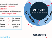 Funnel, Flywheel, Funwheel comment représenter cycle vente