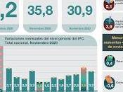 L'inflation novembre redescendue [Actu]