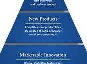 pyramide l'innovation selon Whirlpool